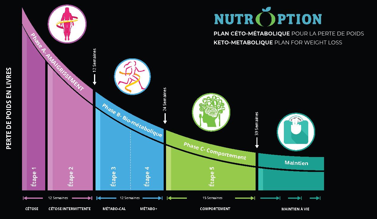 Plan Céto-métabolique Nutroption pour la perde de poids